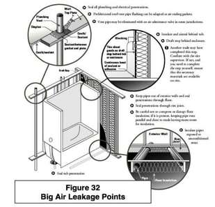 air leakage in the home